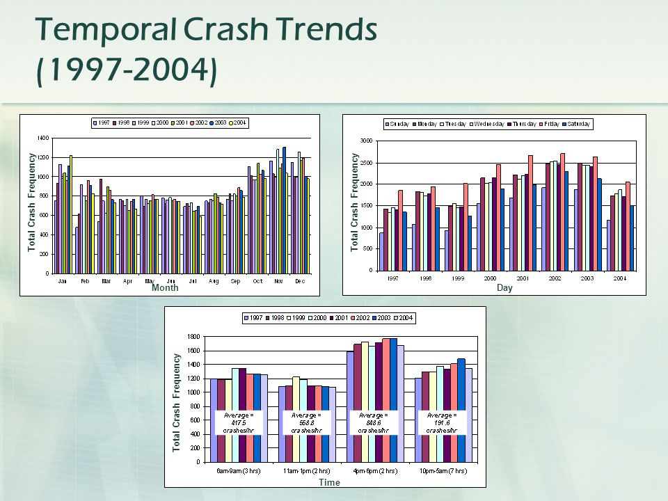 Total Crash Frequency Month Total Crash Frequency Day Time Temporal Crash Trends ( )