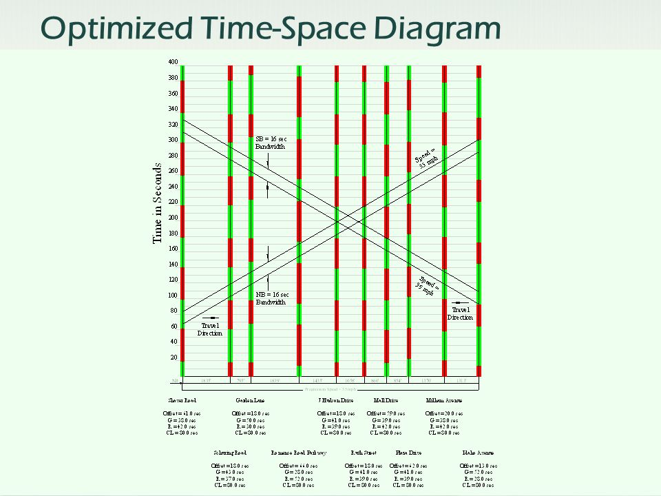 Optimized Time-Space Diagram