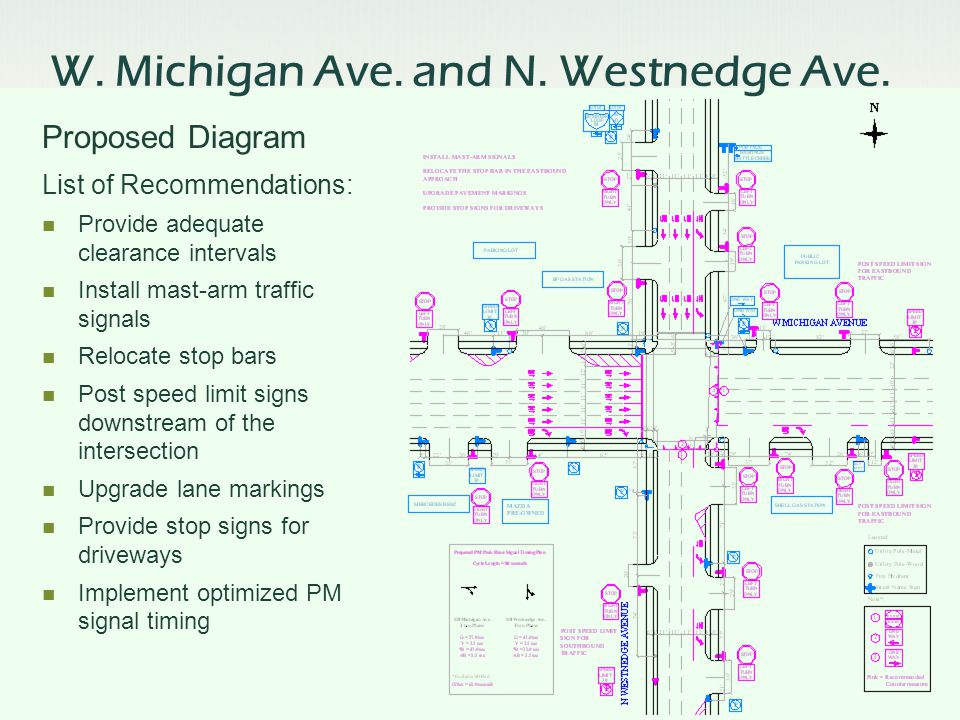 List of Recommendations: Provide adequate clearance intervals Install mast-arm traffic signals Relocate stop bars Post speed limit signs downstream of