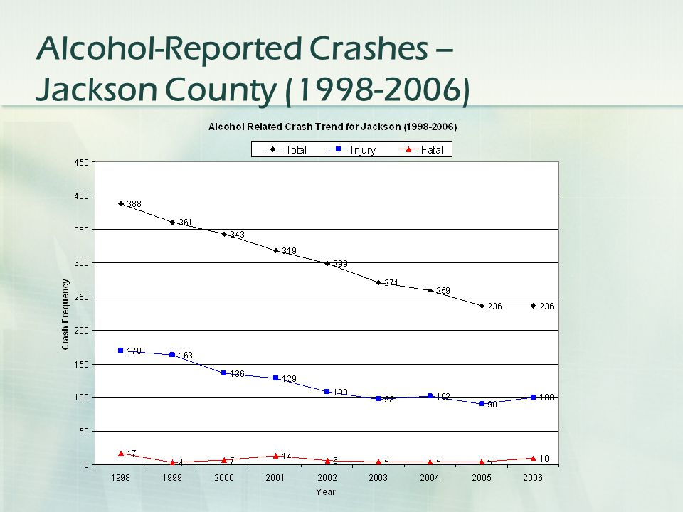 Alcohol-Reported Crashes – Jackson County (1998-2006)