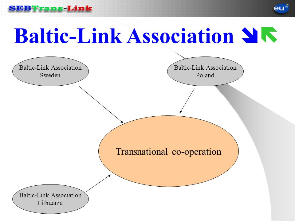 Transnational co-operation Baltic-Link Association Sweden Baltic-Link Association Poland Baltic-Link Association Lithuania Baltic-Link Association
