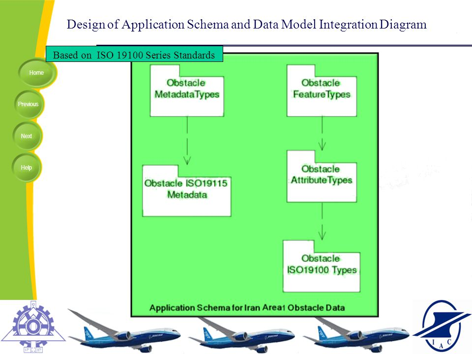 Home Previous Next Help Design of Application Schema and Data Model Integration Diagram Based on ISO 19100 Series Standards
