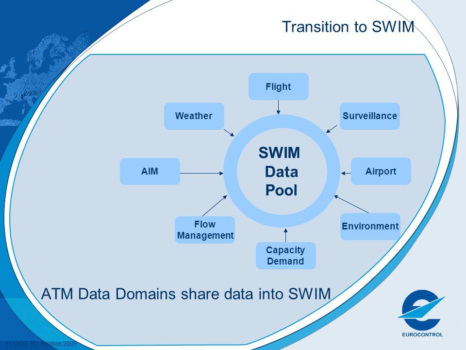 11 OGC TC Boston 2009 Transition to SWIM AIM SWIM Data Pool Weather Flight Flow Management Surveillance Environment Capacity Demand Airport ATM Data Domains share data into SWIM