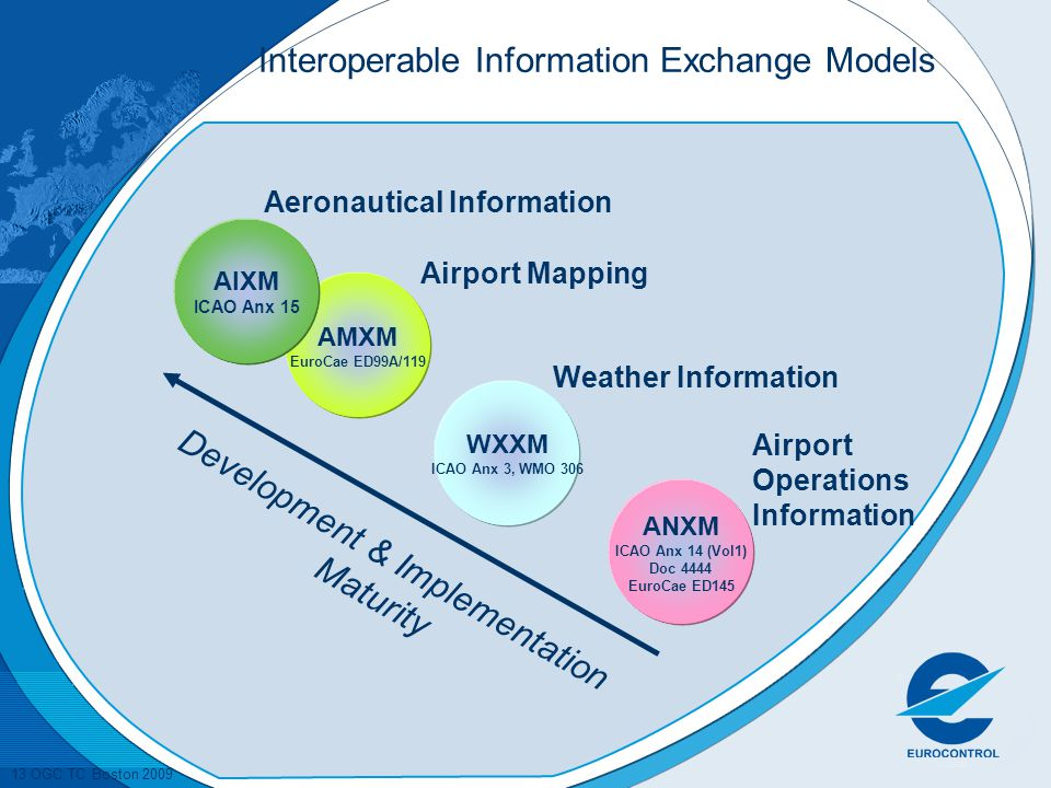 13 OGC TC Boston 2009 Interoperable Information Exchange Models Development & Implementation Maturity AMXM EuroCae ED99A/119 Airport Mapping AIXM ICAO Anx 15 Aeronautical Information WXXM ICAO Anx 3, WMO 306 Weather Information ANXM ICAO Anx 14 (Vol1) Doc 4444 EuroCae ED145 Airport Operations Information
