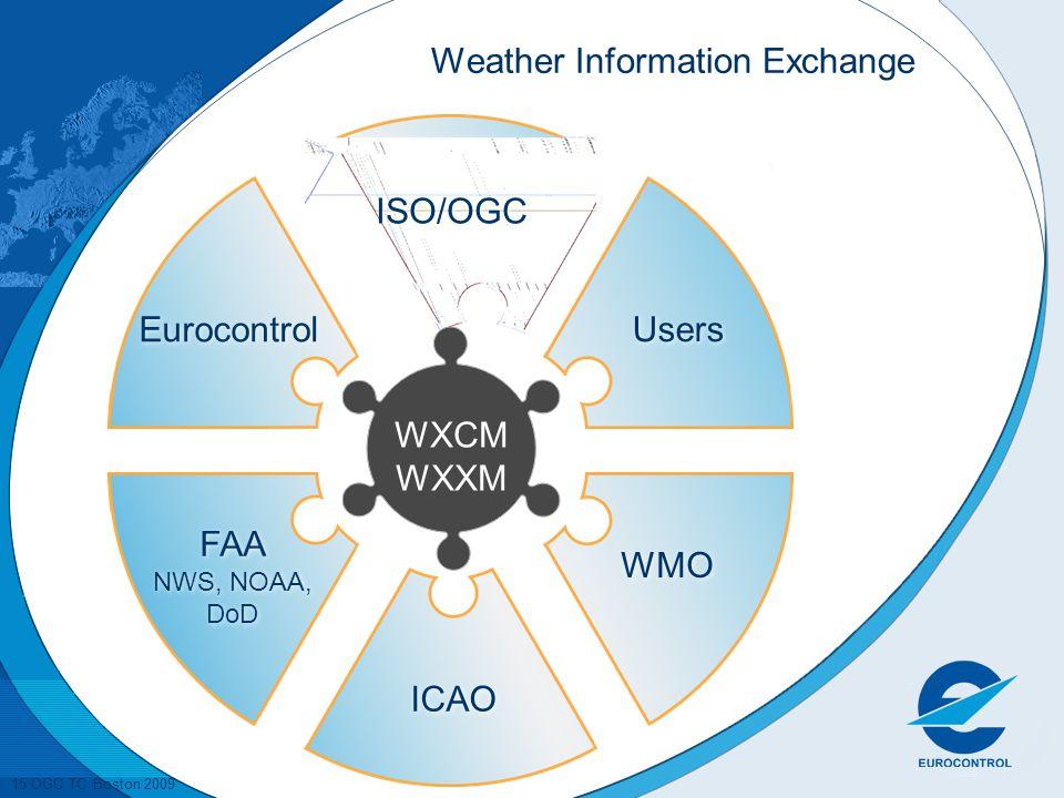 15 OGC TC Boston 2009 Weather Information Exchange Users ISO/OGC WMO Eurocontrol ICAO FAA NWS, NOAA, DoD FAA NWS, NOAA, DoD WXCM WXXM