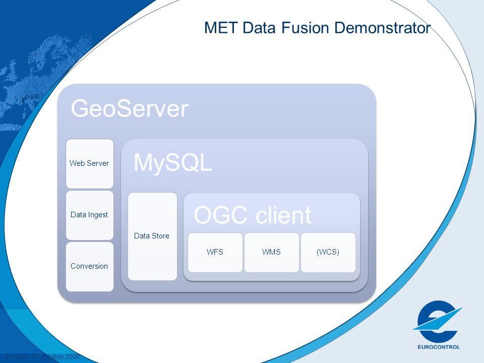 20 OGC TC Boston 2009 MET Data Fusion Demonstrator GeoServer Web Server Data IngestConversion MySQL Data Store OGC client WFSWMS(WCS)
