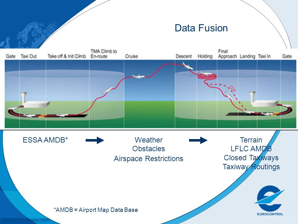 22 OGC TC Boston 2009 Data Fusion ESSA AMDB*Weather Obstacles Airspace Restrictions Terrain LFLC AMDB Closed Taxiways Taxiway Routings *AMDB = Airport Map Data Base