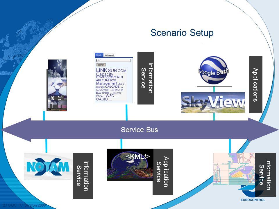 23 OGC TC Boston 2009 Catalogue Service Information Service Information Service Application Service Information Service Scenario Setup Service Bus Applications