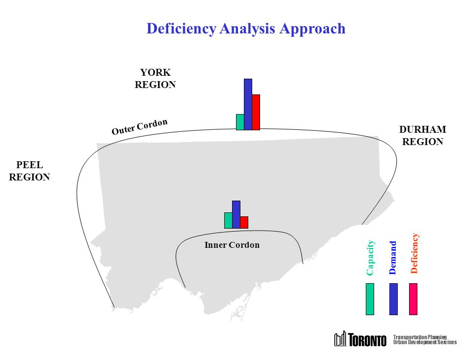 DURHAM REGION PEEL REGION YORK REGION Transportation Planning Urban Development Services Inner Cordon Outer Cordon Demand Capacity Deficiency Deficiency Analysis Approach