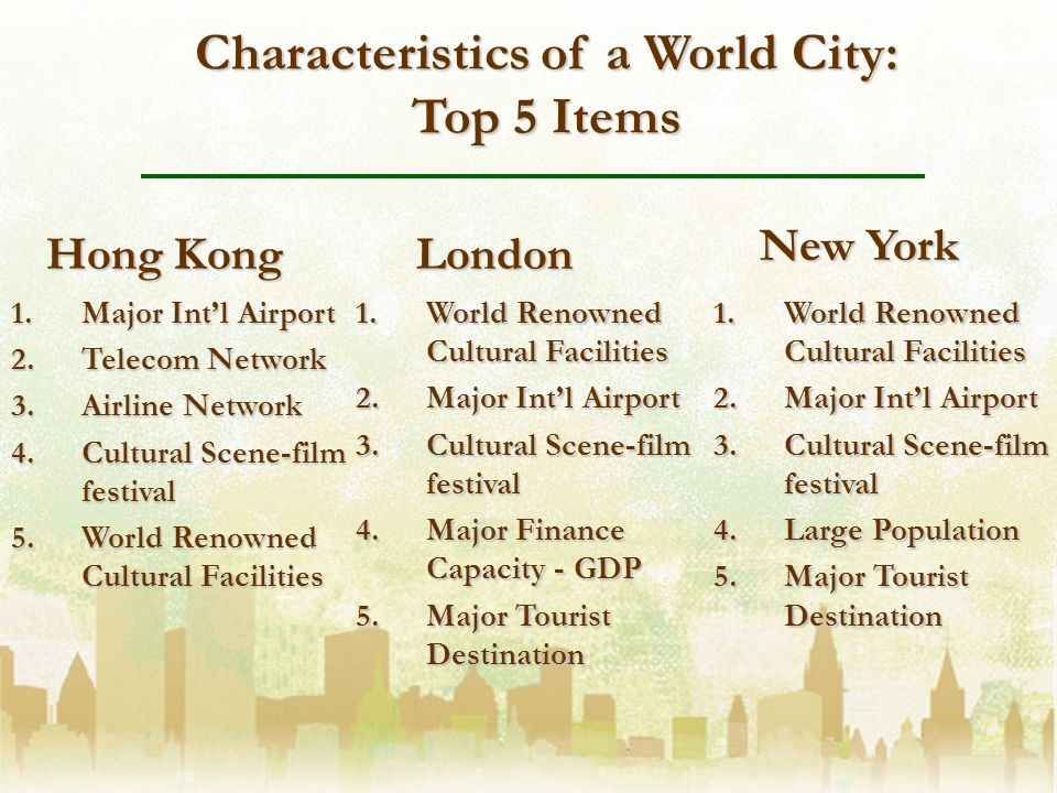 Characteristics of a World City: Top 5 Items 1.Major Intl Airport 2.Telecom Network 3.Airline Network 4.Cultural Scene-film festival 5.World Renowned Cultural Facilities Hong Kong New York London 1.World Renowned Cultural Facilities 2.Major Intl Airport 3.Cultural Scene-film festival 4.Large Population 5.Major Tourist Destination 1.World Renowned Cultural Facilities 2.Major Intl Airport 3.Cultural Scene-film festival 4.Major Finance Capacity - GDP 5.Major Tourist Destination