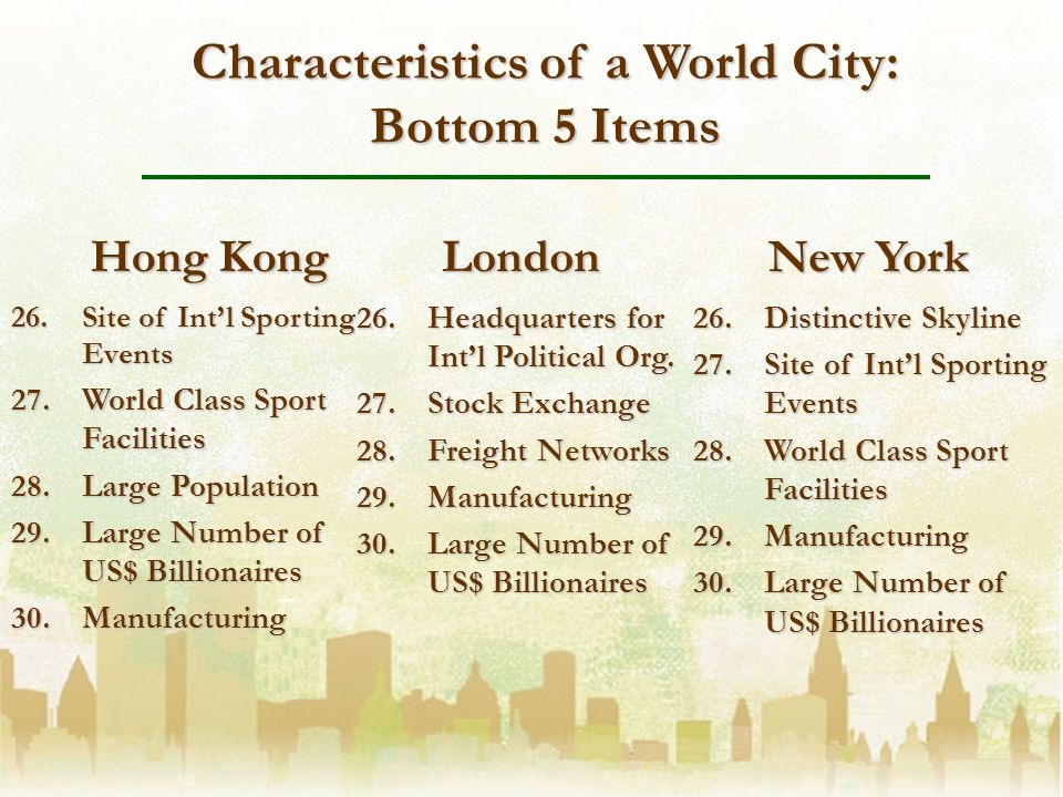 26.Site of Intl Sporting Events 27.World Class Sport Facilities 28.Large Population 29.Large Number of US$ Billionaires 30.Manufacturing Hong Kong New York London 26.Distinctive Skyline 27.Site of Intl Sporting Events 28.World Class Sport Facilities 29.Manufacturing 30.Large Number of US$ Billionaires Characteristics of a World City: Bottom 5 Items 26.Headquarters for Intl Political Org.