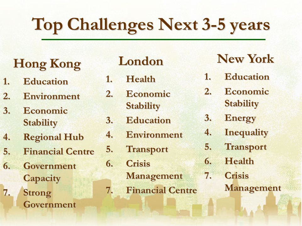 Top Challenges Next 3-5 years 1.Education 2.Environment 3.Economic Stability 4.Regional Hub 5.Financial Centre 6.Government Capacity 7.Strong Government Hong Kong New York London 1.Education 2.Economic Stability 3.Energy 4.Inequality 5.Transport 6.Health 7.Crisis Management 1.Health 2.Economic Stability 3.Education 4.Environment 5.Transport 6.Crisis Management 7.Financial Centre
