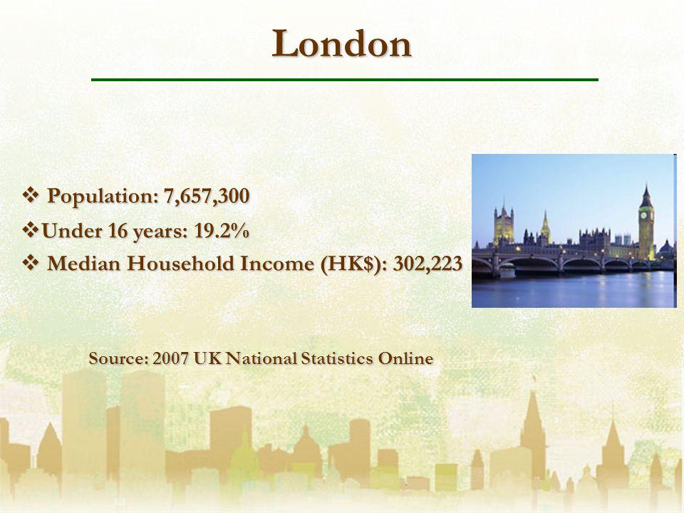 London Population: 7,657,300 Population: 7,657,300 Under 16 years: 19.2% Under 16 years: 19.2% Median Household Income (HK$): 302,223 Median Household Income (HK$): 302,223 Source: 2007 UK National Statistics Online