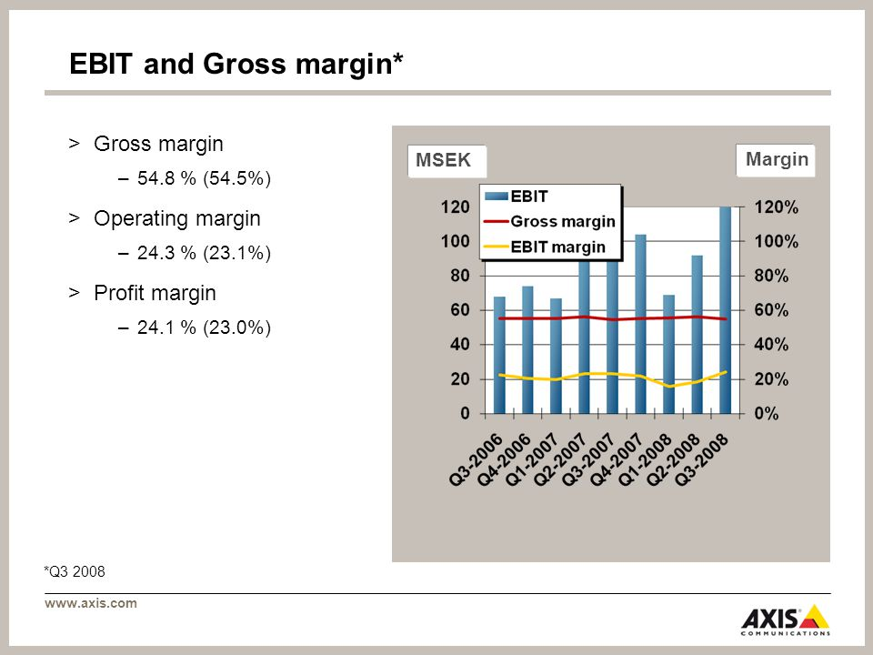 www.axis.com MSEK Margin EBIT and Gross margin* >Gross margin –54.8 % (54.5%) >Operating margin –24.3 % (23.1%) >Profit margin –24.1 % (23.0%) *Q3 2008