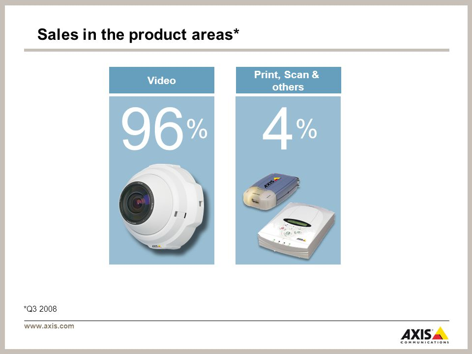 www.axis.com Sales in the product areas* *Q3 2008