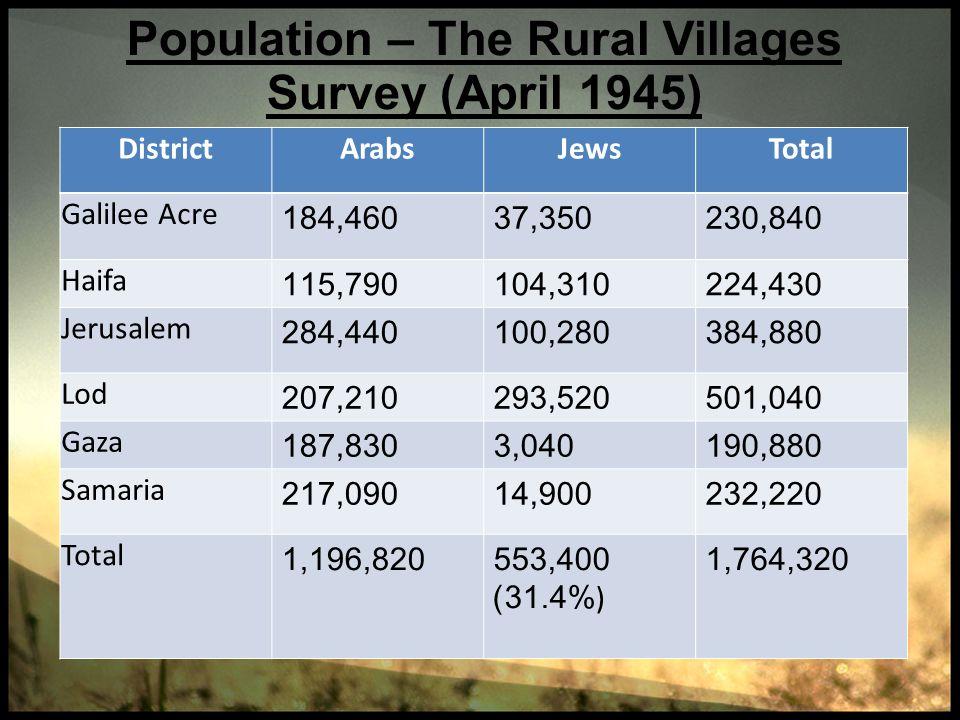 Population – The Rural Villages Survey (April 1945) DistrictArabsJewsTotal Galilee Acre 184,46037,350230,840 Haifa 115,790104,310224,430 Jerusalem 284