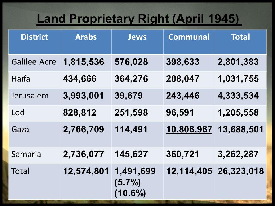 Land Proprietary Right (April 1945) TotalCommunalJewsArabsDistrict 2,801,383398,633576,0281,815,536Galilee Acre 1,031,755208,047364,276434,666Haifa 4,