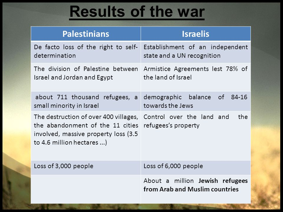 Results of the war IsraelisPalestinians Establishment of an independent state and a UN recognition De facto loss of the right to self- determination A