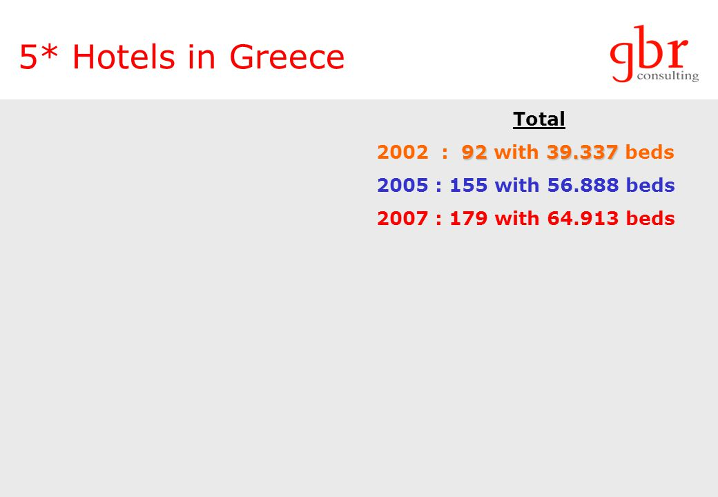 5* Hotels in Greece Total 92 39.337 2002 : 92 with 39.337 beds 2005 : 155 with 56.888 beds 2007 : 179 with 64.913 beds