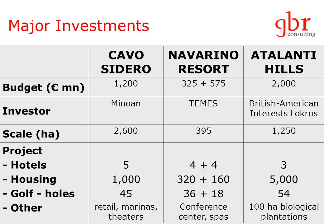 Major Investments CAVO SIDERO NAVARINO RESORT ATALANTI HILLS Budget ( mn) 1,200325 + 5752,000 Investor MinoanTEMESBritish-American Interests Lokros Scale (ha) 2,6003951,250 Project - Hotels - Housing - Golf - holes - Other 5 1,000 45 retail, marinas, theaters 4 + 4 320 + 160 36 + 18 Conference center, spas 3 5,000 54 100 ha biological plantations