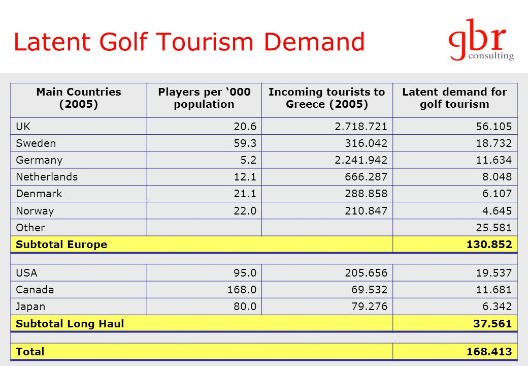 Latent Golf Tourism Demand Main Countries (2005) Players per 000 population Incoming tourists to Greece (2005) Latent demand for golf tourism UK20.62.718.72156.105 Sweden59.3316.04218.732 Germany5.22.241.94211.634 Netherlands12.1666.2878.048 Denmark21.1288.8586.107 Norway22.0210.8474.645 Other25.581 Subtotal Europe130.852 USA95.0205.65619.537 Canada168.069.53211.681 Japan80.079.2766.342 Subtotal Long Haul37.561 Total168.413