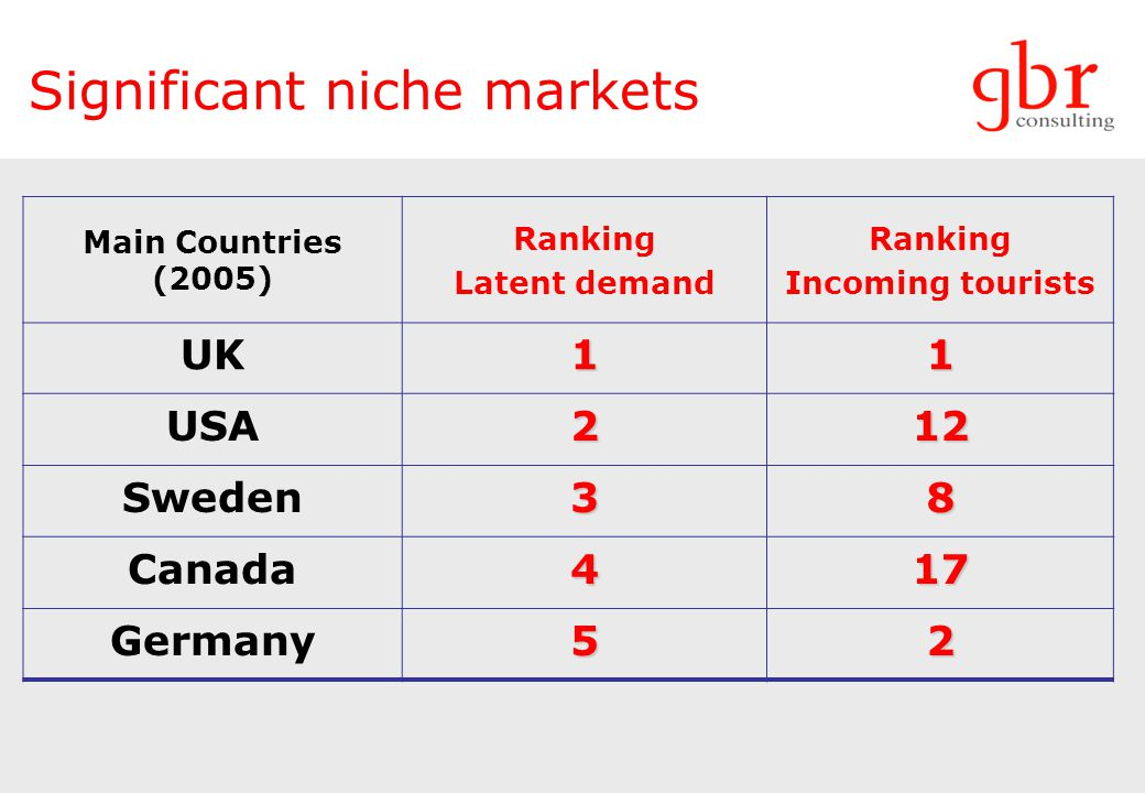 Significant niche markets Main Countries (2005) Ranking Latent demand Ranking Incoming tourists UK11 USA212 Sweden38 Canada417 Germany52