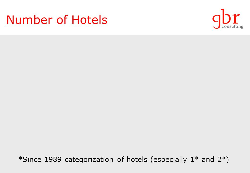 Number of Hotels *Since 1989 categorization of hotels (especially 1* and 2*)