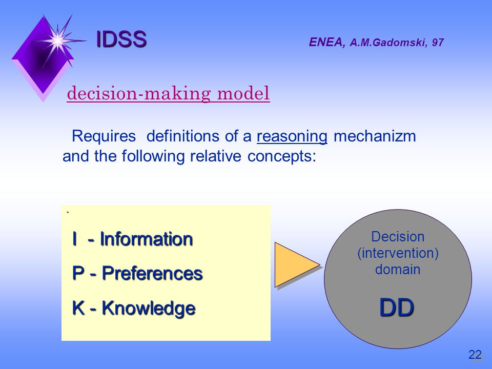 IDSS IDSS ENEA, A.M.Gadomski, 97 decision-making model Requires definitions of a reasoning mechanizm and the following relative concepts: - I - Information I - Information P - Preferences P - Preferences K - Knowledge K - Knowledge Decision (intervention) domain DD Decision (intervention) domain DD 22