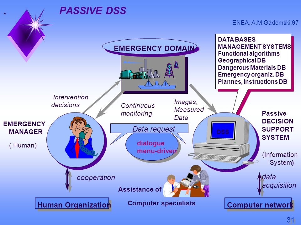 EMERGENCY MANAGER Computer network EMERGENCY DOMAIN ( Human) Human Organization cooperation Intervention decisions Continuous monitoring Images, Measured Data Data request dialogue menu-driven Computer specialists Assistance of DATA BASES MANAGEMENT SYSTEMS Functional algorithms Geographical DB Dangerous Materials DB Emergency organiz.