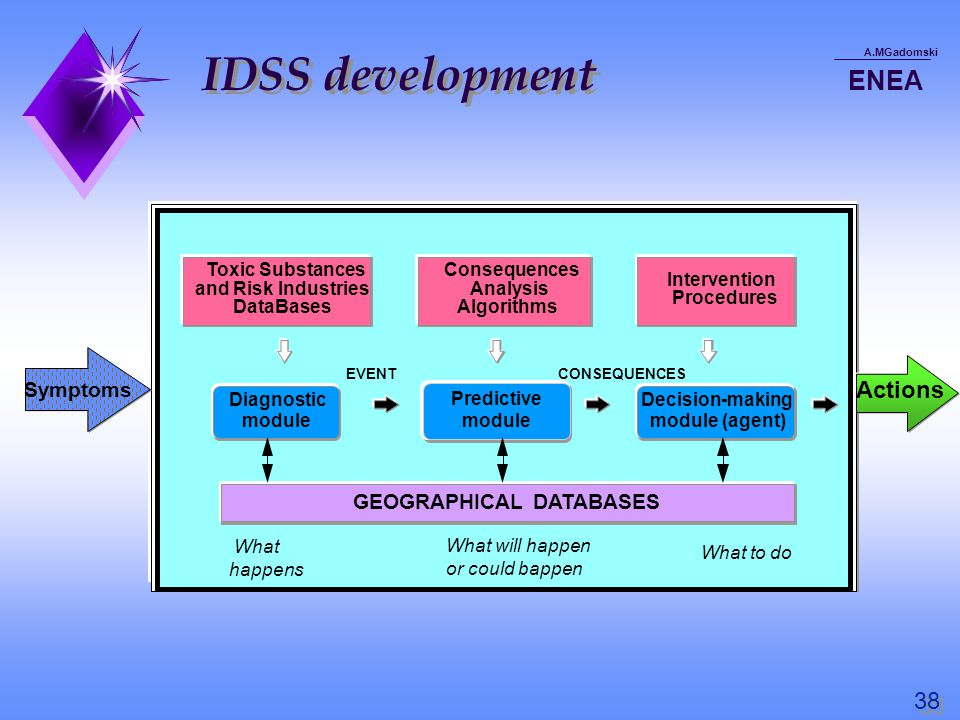 IDSS development A.MGadomski ENEA Symptoms Actions Toxic Substances and Risk Industries DataBases Consequences Analysis Algorithms Intervention Procedures Diagnostic module Decision-making module (agent) What happens What will happen or could bappen What to do GEOGRAPHICAL DATABASES EVENT Predictive module CONSEQUENCES 38