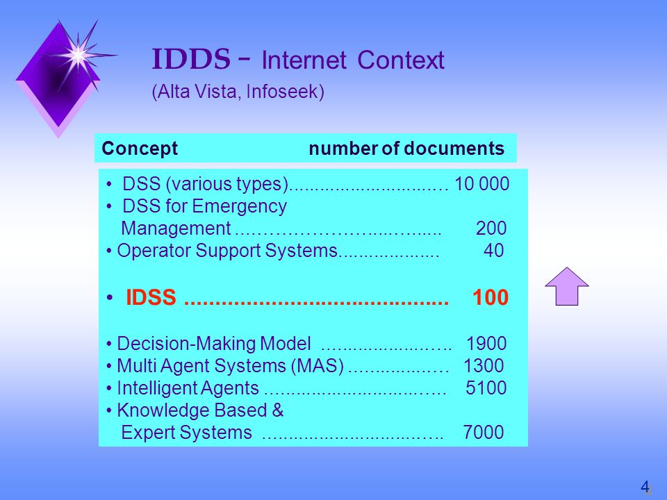 IDDS - Internet Context (Alta Vista, Infoseek) Concept number of documents DSS (various types)............................… 10 000 DSS for Emergency Management....……………….....…......