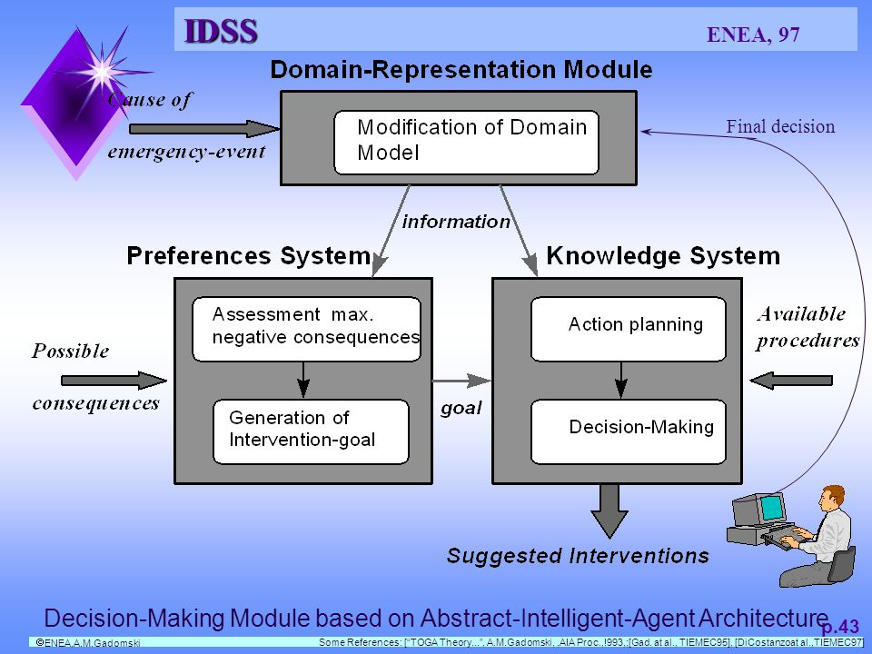 IDSS IDSS ENEA, 97 p.43 Some References: [TOGA Theory..., A.M.Gadomski,,AIA Proc.,!993,;[Gad.