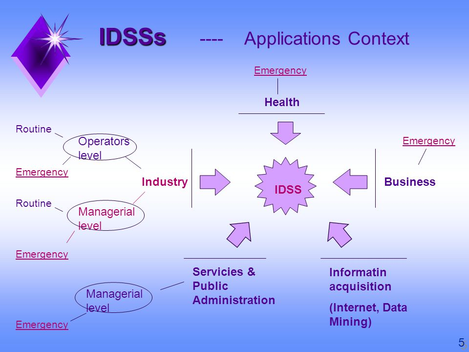 IDSSs IDSSs ---- Applications Context Health Business Informatin acquisition (Internet, Data Mining) IDSS Servicies & Public Administration Industry Operators level Managerial level Routine Emergency Managerial level Emergency 5 5