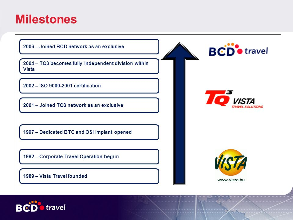 Milestones 2006 – Joined BCD network as an exclusive 2004 – TQ3 becomes fully independent division within Vista 2002 – ISO 9000-2001 certification 2001 – Joined TQ3 network as an exclusive 1997 – Dedicated BTC and OSI implant opened 1992 – Corporate Travel Operation begun 1989 – Vista Travel founded