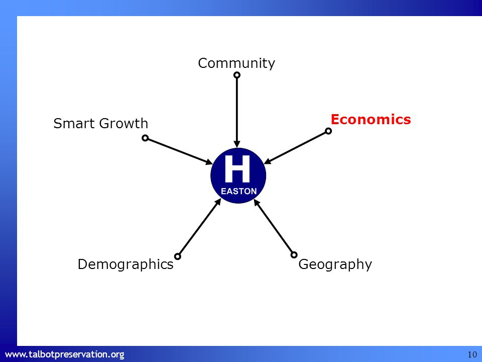 www.talbotpreservation.org 10 Economics Smart Growth DemographicsGeography Community