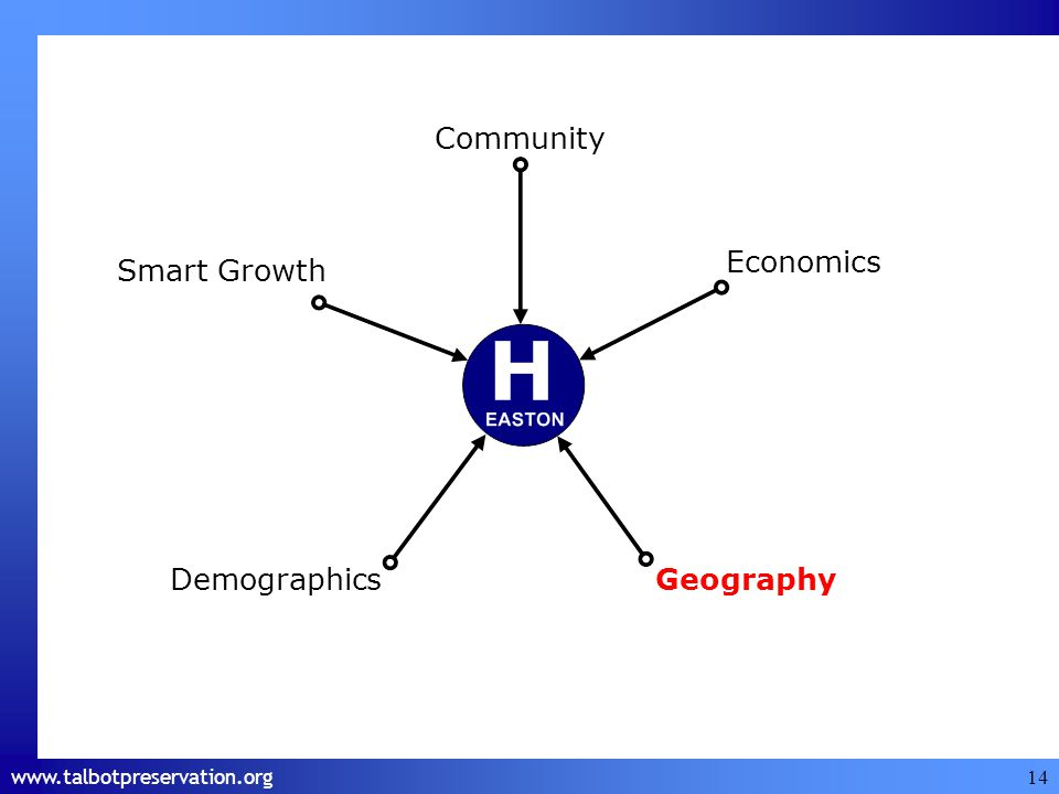 www.talbotpreservation.org 14 Economics Smart Growth DemographicsGeography Community