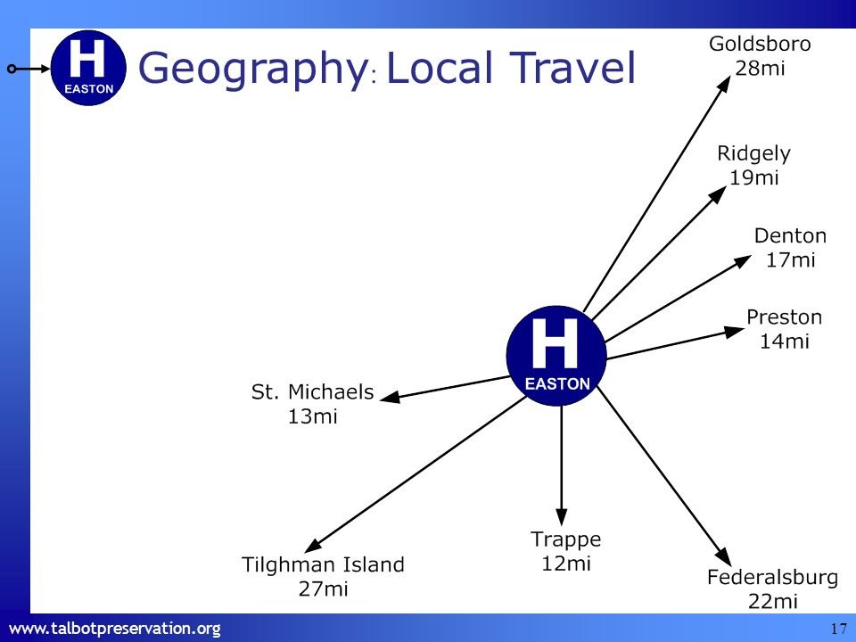 17 Geography : Local Travel