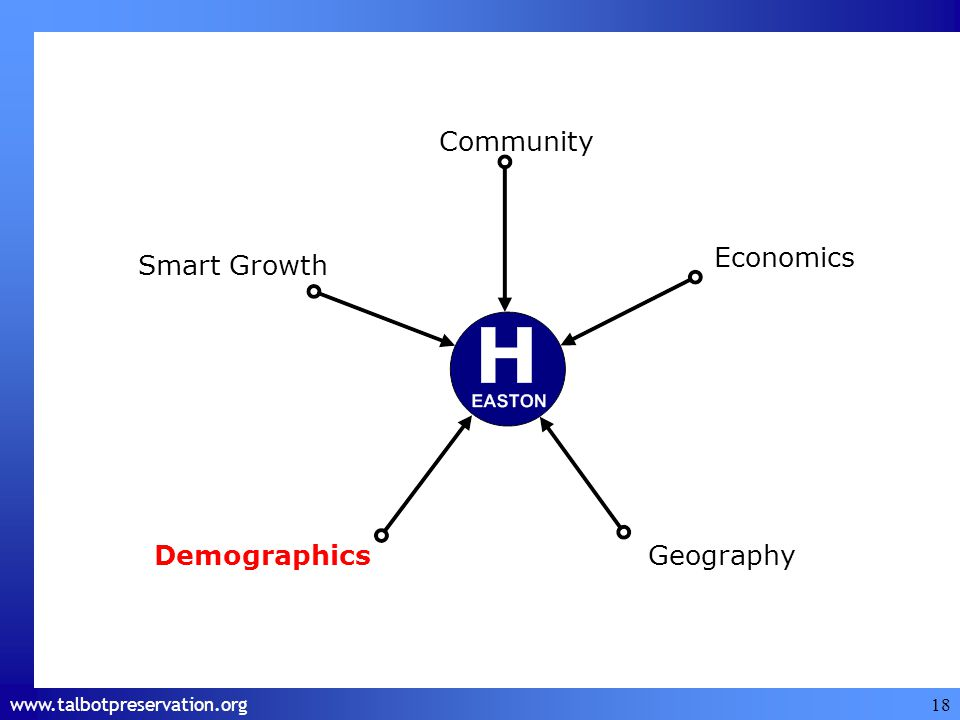 www.talbotpreservation.org 18 Economics Smart Growth DemographicsGeography Community