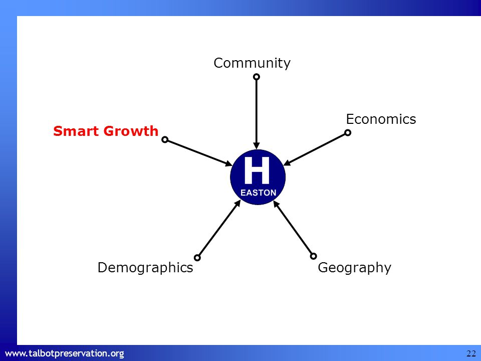 www.talbotpreservation.org 22 Economics Smart Growth DemographicsGeography Community