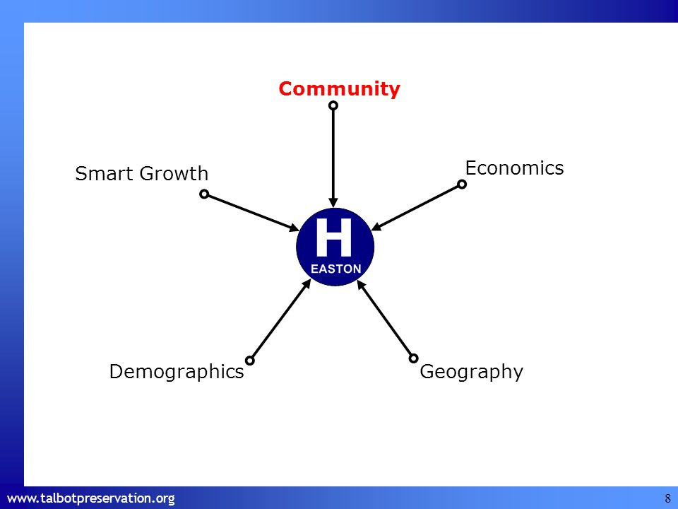 www.talbotpreservation.org 8 Economics Smart Growth DemographicsGeography Community