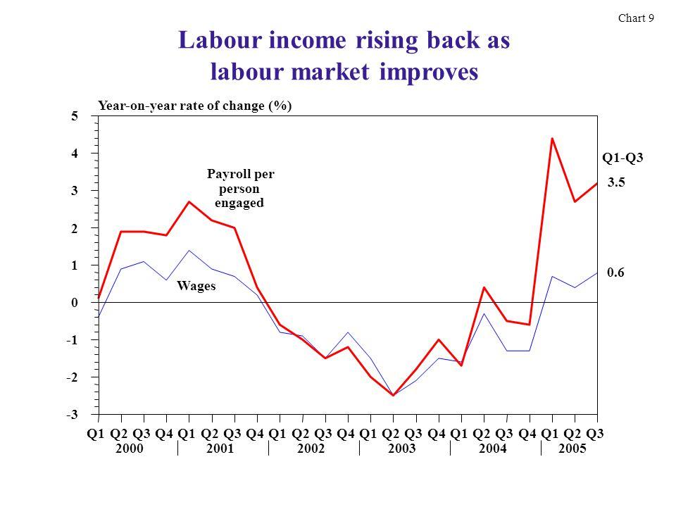 Labour income rising back as labour market improves Chart 9