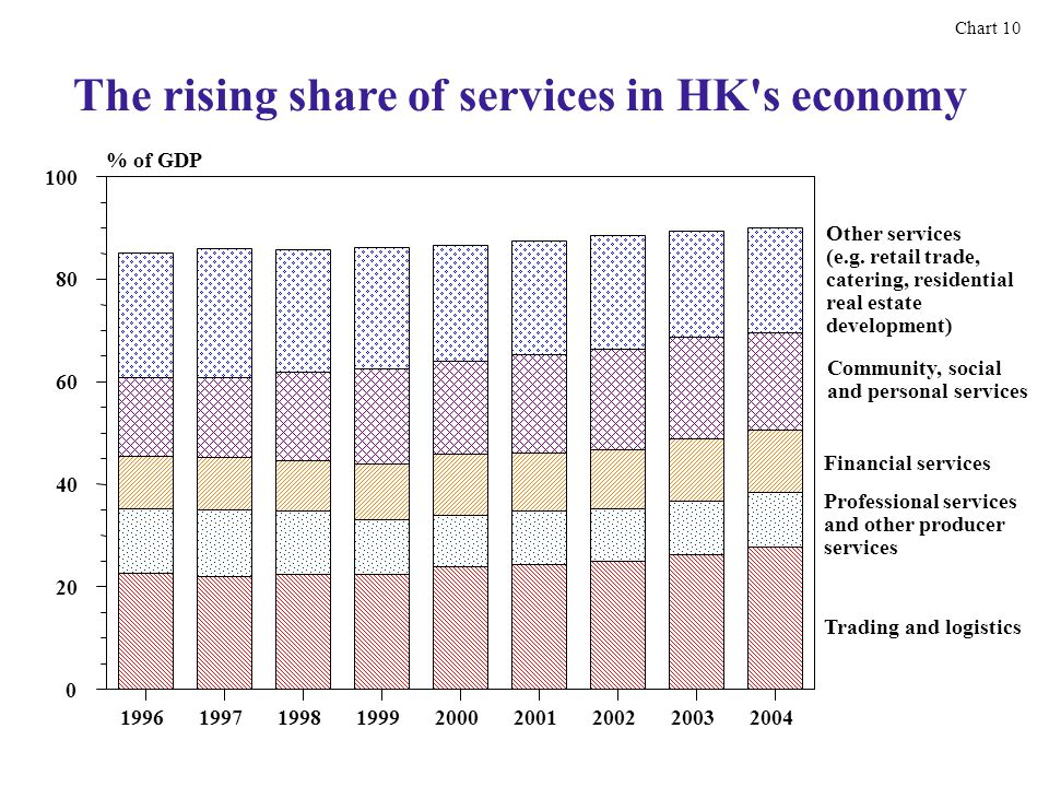 The rising share of services in HK s economy Chart 10