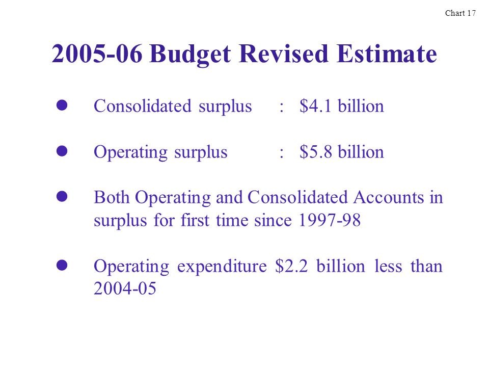 2005-06 Budget Revised Estimate Consolidated surplus:$4.1 billion Operating surplus:$5.8 billion Both Operating and Consolidated Accounts in surplus for first time since 1997-98 Operating expenditure $2.2 billion less than 2004-05 Chart 17