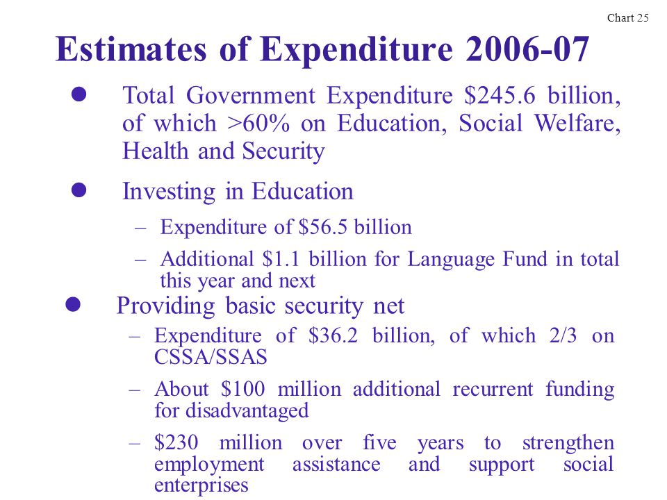 Estimates of Expenditure 2006-07 Total Government Expenditure $245.6 billion, of which >60% on Education, Social Welfare, Health and Security Investing in Education Chart 25 – –Expenditure of $56.5 billion – –Additional $1.1 billion for Language Fund in total this year and next – –Expenditure of $36.2 billion, of which 2/3 on CSSA/SSAS – –About $100 million additional recurrent funding for disadvantaged – –$230 million over five years to strengthen employment assistance and support social enterprises Providing basic security net