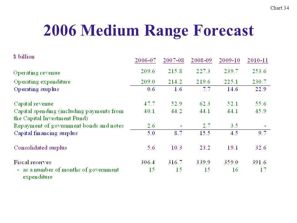 2006 Medium Range Forecast Chart 34