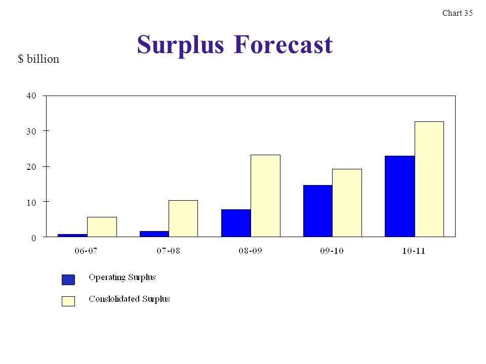$ billion Surplus Forecast 40 30 20 10 0 Chart 35