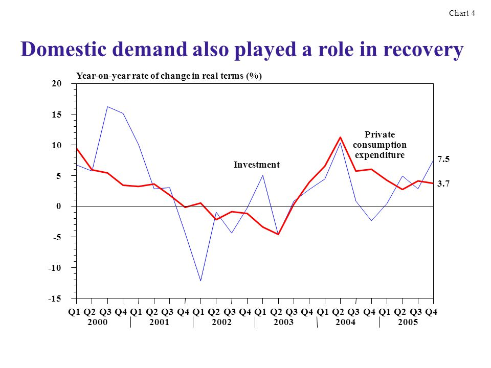 Domestic demand also played a role in recovery Chart 4