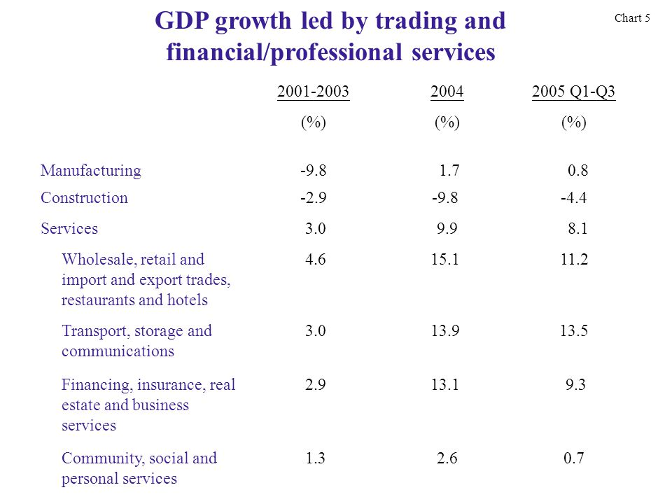 2001-2003 20042005 Q1-Q3 (%) Manufacturing-9.8 1.7 0.8 Construction-2.9-9.8-4.4 Services 3.0 9.9 8.1 Wholesale, retail and import and export trades, restaurants and hotels 4.615.111.2 Transport, storage and communications 3.013.913.5 Financing, insurance, real estate and business services 2.913.1 9.3 Community, social and personal services 1.3 2.60.7 GDP growth led by trading and financial/professional services Chart 5