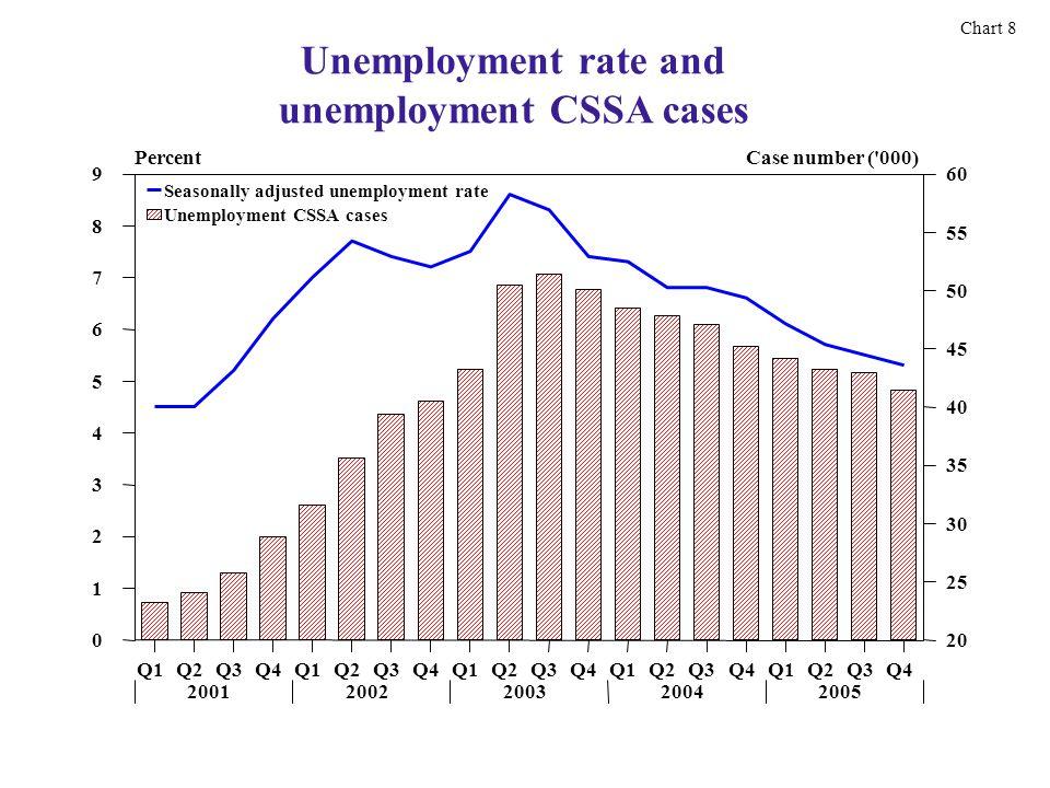 Unemployment rate and unemployment CSSA cases Chart 8