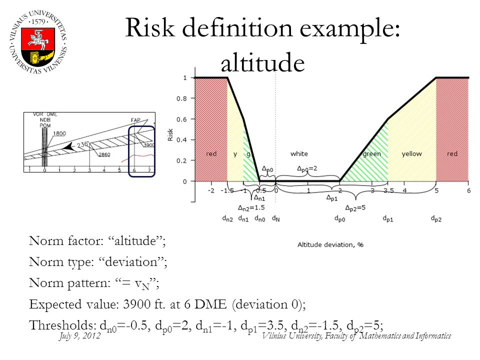 Risk definition example: altitude Norm factor: altitude; Norm type: deviation; Norm pattern: = v N ; Expected value: 3900 ft.